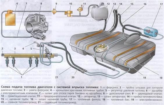 Топливный насос ваз 21093 схема